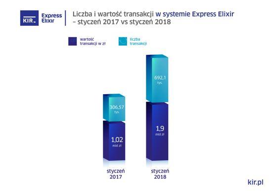 wykresy_express-elixir_styczen_2018_550